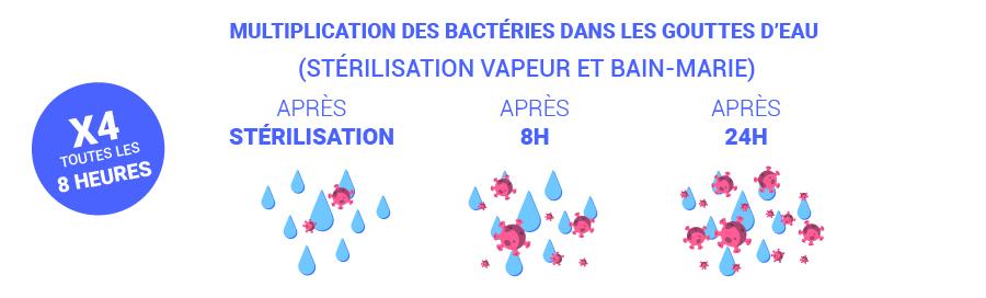 Développement bactérie dans l'eau