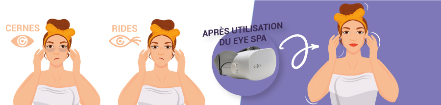 Avantage masseur oculaire Biotege